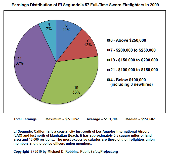 Earnings Distribution of El Segundo's 57 Full-Time Sworn Firefighters in 2009: Maximum Total Earnings = $270,052; Average Total Earnings = $161,704; Median Total Earnings = $157,682.