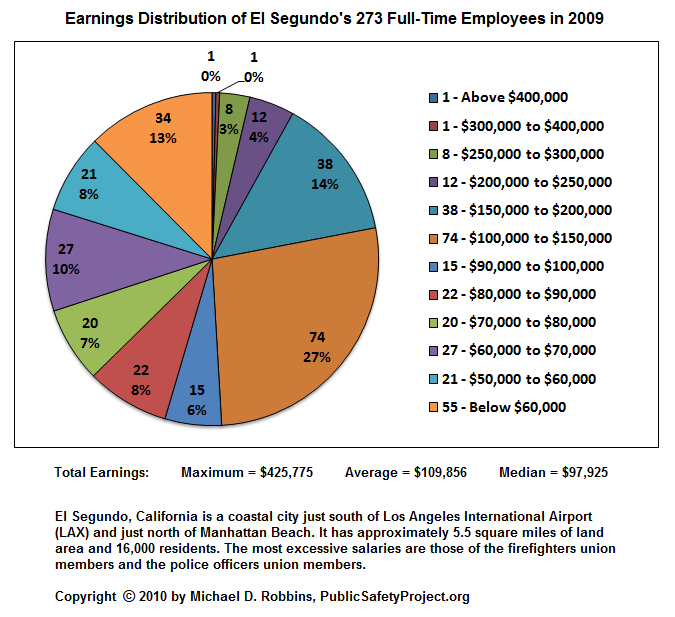 Earnings Distribution of El Segundo's 273 Full-Time Employees in 2009: Maximum Total Earnings = $425,775; Average Total Earnings = $109,856; Median Total Earnings = $97,925.