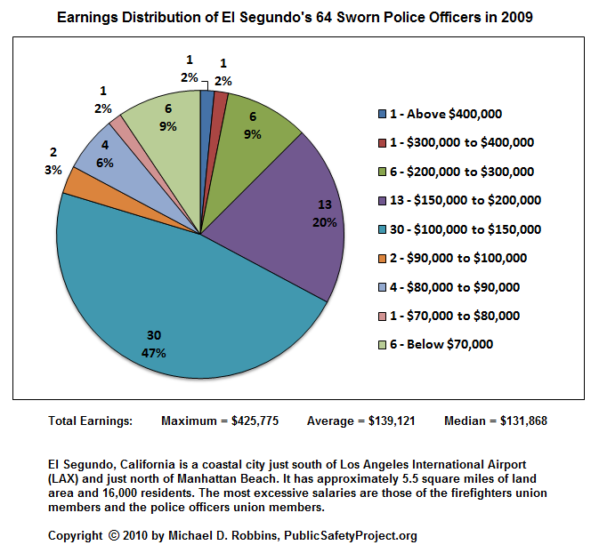 Earnings Distribution of El Segundo's 64 Full-Time Sworn Police Officers in 2009: Maximum Total Earnings = $425,775; Average Total Earnings = $139,121; Median Total Earnings = $131,868.